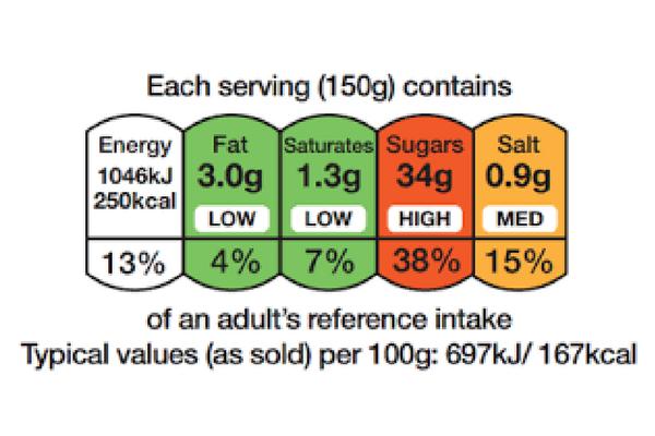 Comparing Salt Fat and Sugar Intake