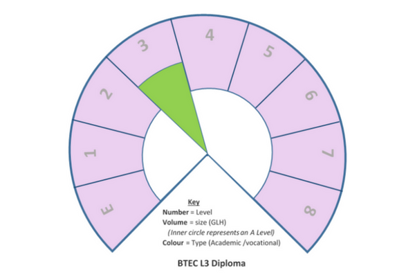 Compare Qualifications with BTEC Diploma